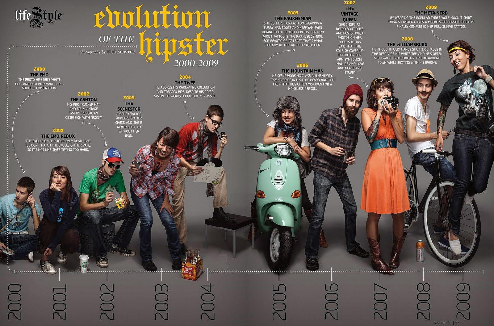 Эволюция хипстеров